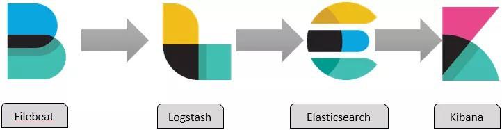 Phân tích bảo mật bằng ELK - Ảnh 1.
