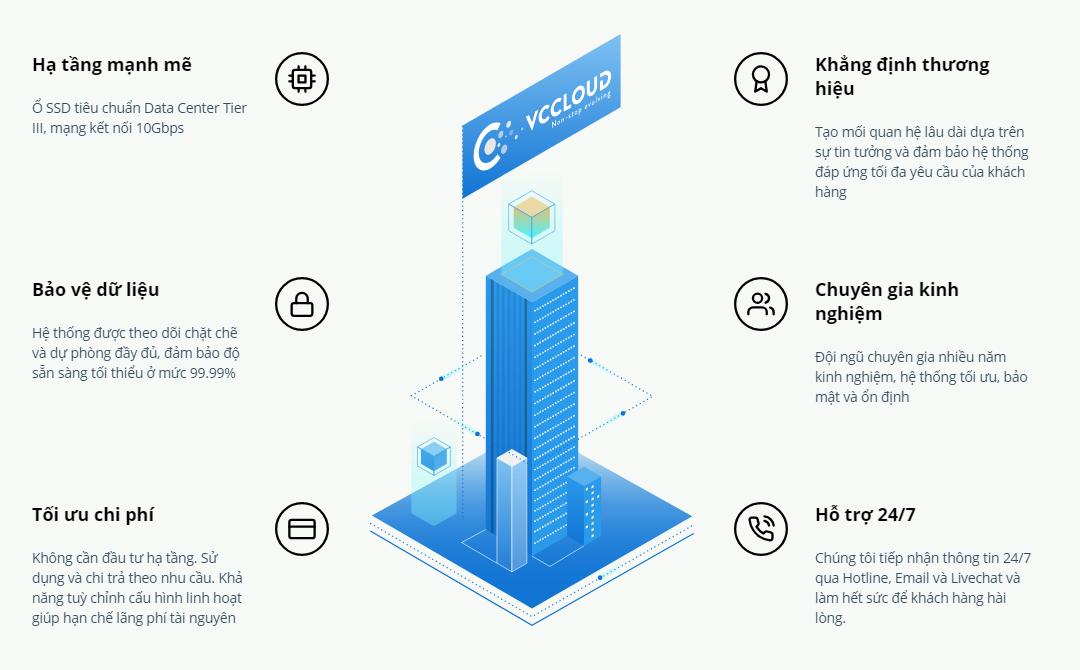 Nhà cung cấp dịch vụ Cloud Server hàng đầu tại Việt Nam - Ảnh 2.