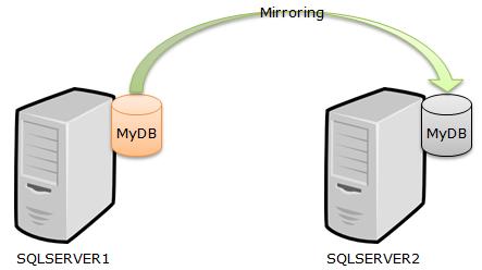 Tổng quan về Snapshot của một cơ sở dữ liệu  - Ảnh 2.
