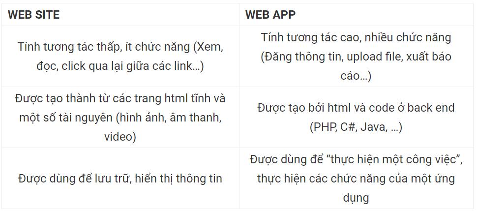 Web App là gì? Có gì khác với Website - Ảnh 5.
