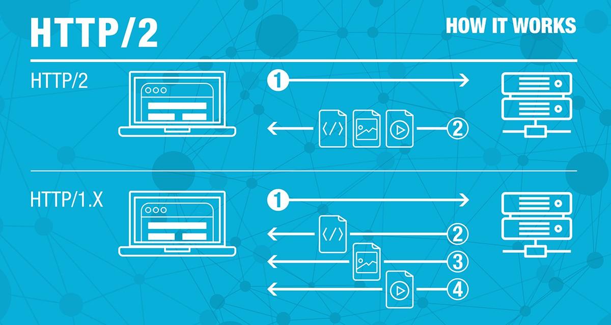 HTTP là gì? HTTP/2.0 là gì? Lợi ích và chức năng - Ảnh 1.