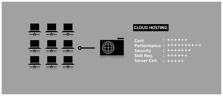Web hosting - dịch vụ lưu trữ web là gì? Hoạt động như thế nào? - Ảnh 5.