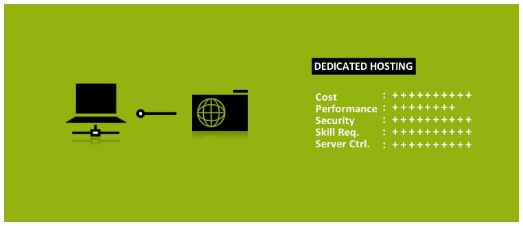 Web hosting - dịch vụ lưu trữ web là gì? Hoạt động như thế nào? - Ảnh 4.