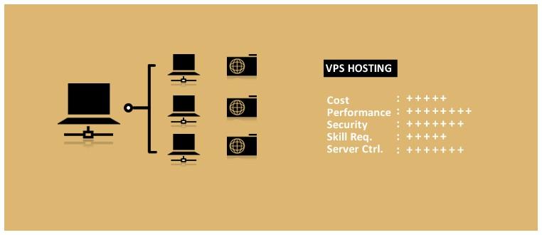 Web hosting - dịch vụ lưu trữ web là gì? Hoạt động như thế nào? - Ảnh 3.