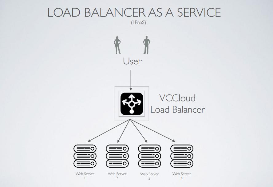 Load balancer là gì? Giải pháp cân bằng tải hoàn hảo cho server - Ảnh 6.