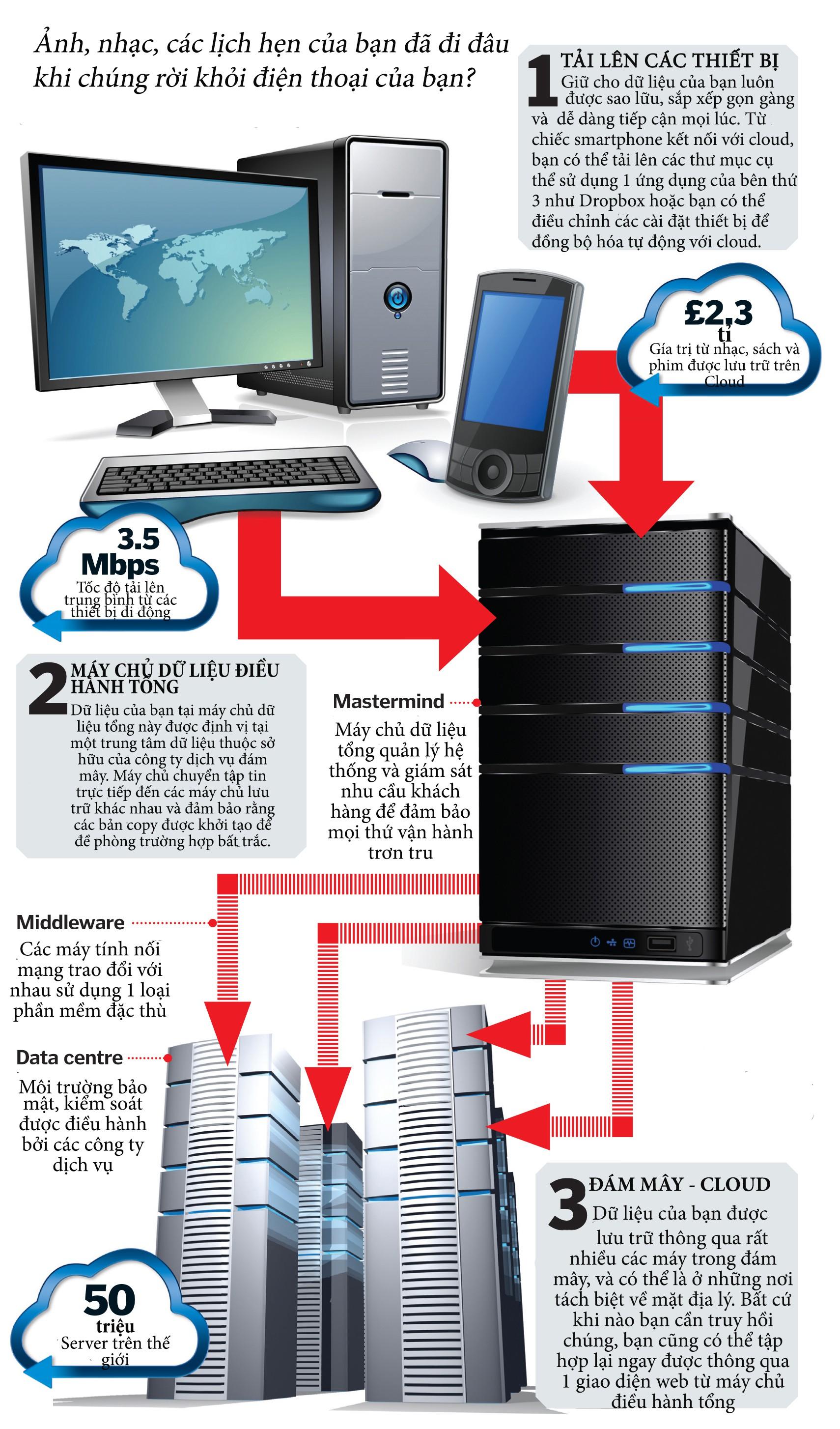 Dung lượng lưu trữ đám mây (Cloud storage) hoạt động như thế nào? - Ảnh 2.