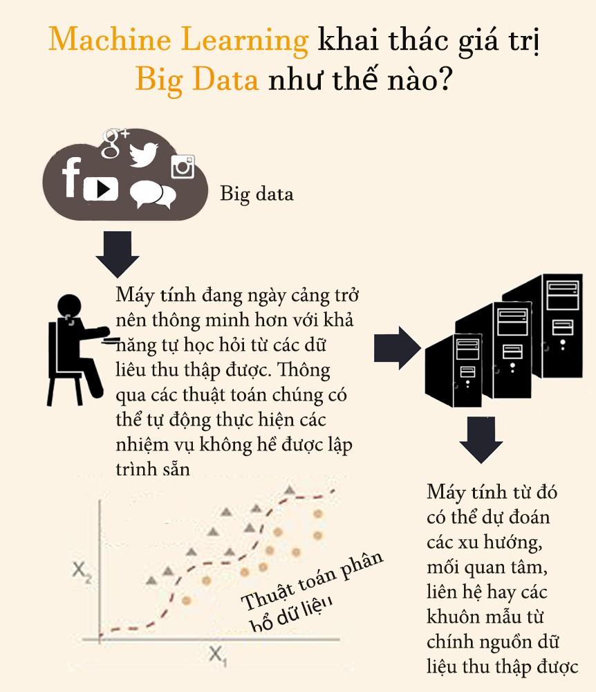 Machine Learning - công nghệ khai thác tối đa giá trị Big Data như thế nào? - Ảnh 2.