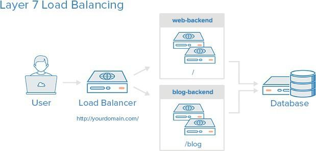 Tổng quan về HAProxy và Load Balancing - Ảnh 4.