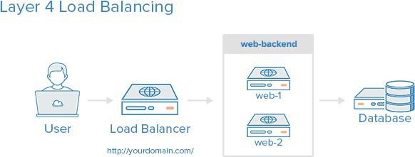 Tổng quan về HAProxy và Load Balancing - Ảnh 3.