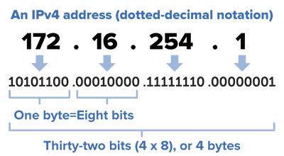 Tìm hiểu chung về địa chỉ IP - Ảnh 1.