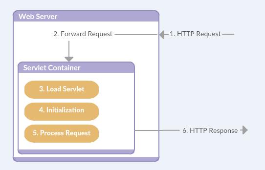 Tìm hiểu về Servlet là gì? và Servlet Container là gì? - Ảnh 4.