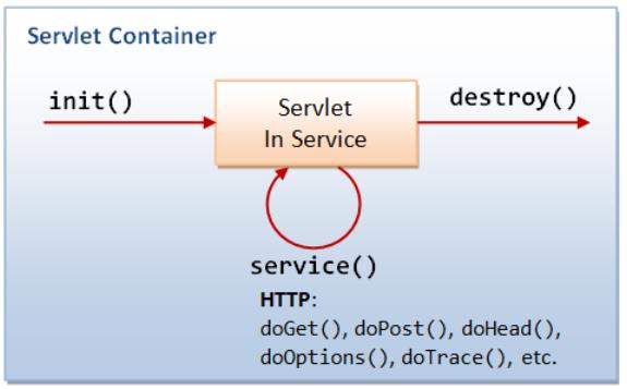 Tìm hiểu về Servlet là gì? và Servlet Container là gì? - Ảnh 3.