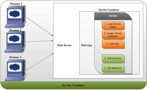 Tìm hiểu về Servlet là gì? và Servlet Container là gì? - Ảnh 2.