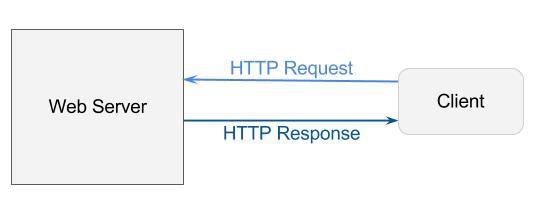 Tìm hiểu về Servlet là gì? và Servlet Container là gì? - Ảnh 1.
