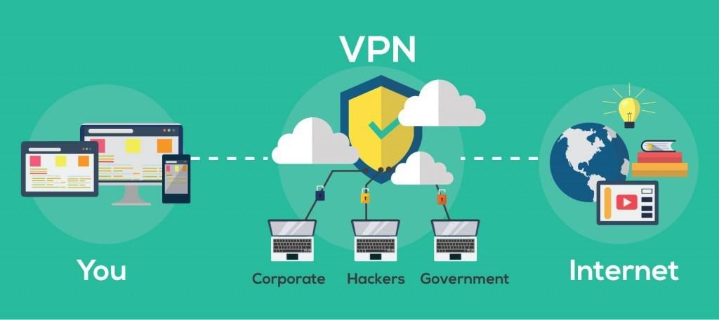 VPN là gì? Phân biệt sự khác nhau giữa VPS và VPN  - Ảnh 2.