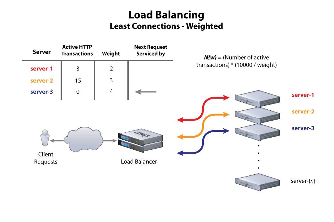 Load balancer là gì? Giải pháp cân bằng tải hoàn hảo cho server - Ảnh 2.