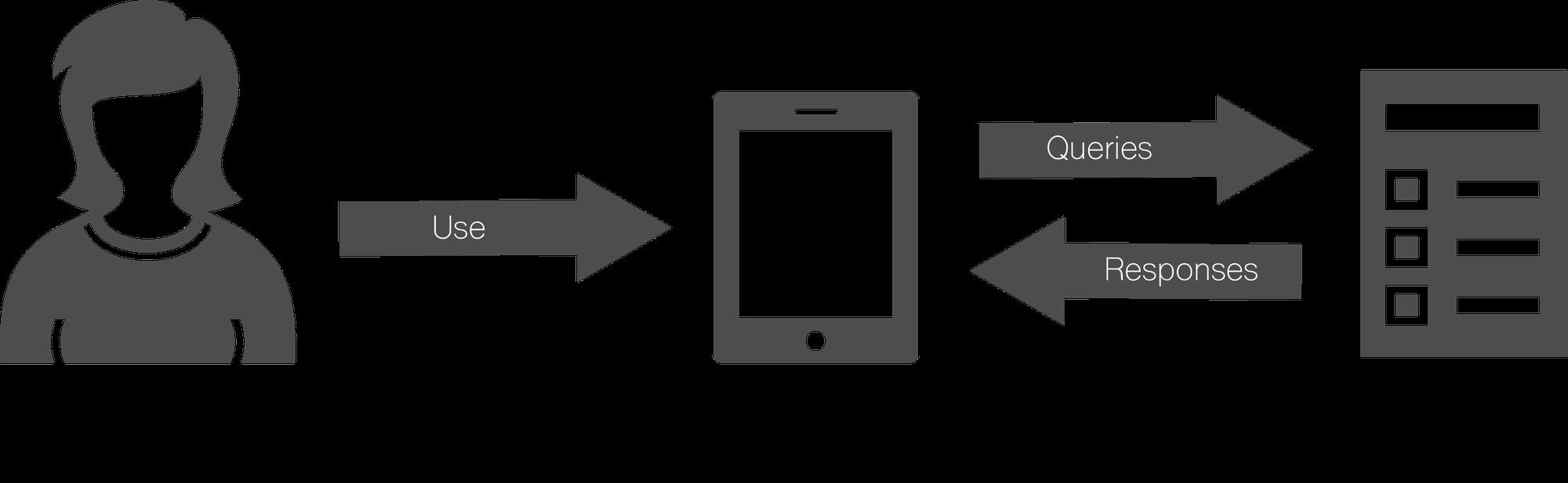 Tìm hiểu về mối liên hệ giữa API và Cloud storage - Ảnh 2.
