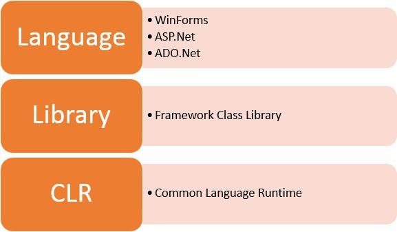 .NET framework là gì? Các khái niệm cơ bản về .NET framework - Ảnh 1.