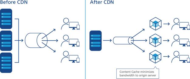 DDoS là gì? DDoS Shield của BizFly Cloud phát hiện và ngăn chặn tấn công hiệu quả - Ảnh 1.