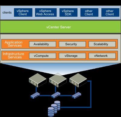 VMware vSphere là gì? Các lớp thành phần của VMware vSphere - Ảnh 2.