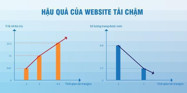 Tăng lượng truy cập website TMĐT và đẩy mạnh doanh thu chỉ với một thao tác - Ảnh 1.