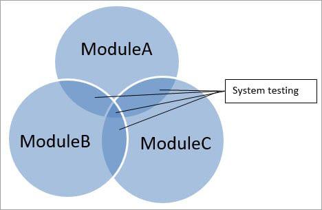 Kiểm thử hệ thống/System Testing là gì - Hướng dẫn tối ưu cho người mới bắt đầu - Ảnh 1.