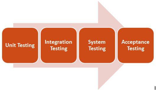 Kiểm thử hệ thống/System Testing là gì - Hướng dẫn tối ưu cho người mới bắt đầu - Ảnh 2.