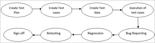Kiểm thử hệ thống/System Testing là gì - Hướng dẫn tối ưu cho người mới bắt đầu - Ảnh 4.