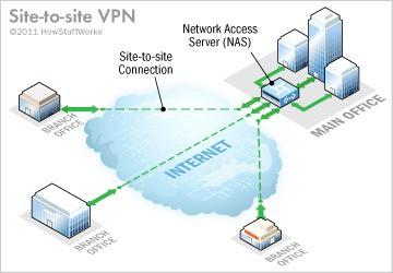 Tổng quan về  VPN - Ảnh 2.