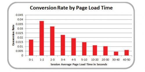 Website chậm - trở ngại to lớn cho kinh doanh - Ảnh 4.