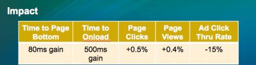 Website chậm - trở ngại to lớn cho kinh doanh - Ảnh 5.