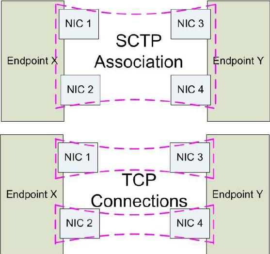 Vì sao giao thức truyền đa luồng SCTP vẫn chưa được ứng dụng rộng rãi? - Ảnh 1.