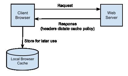 Browser cache là gì? Ảnh hưởng đến tốc độ tải web ra sao? - Ảnh 1.