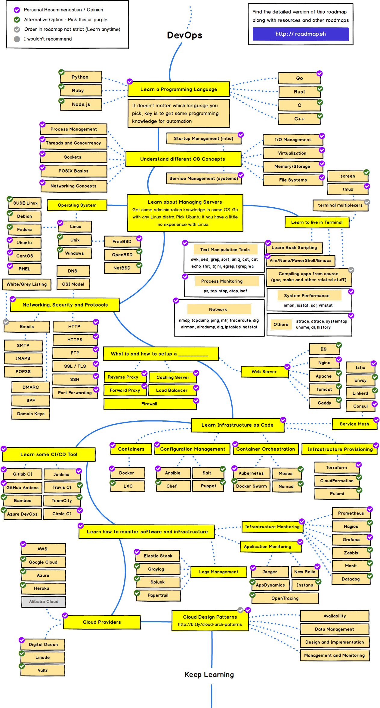 devops-roadmap 2