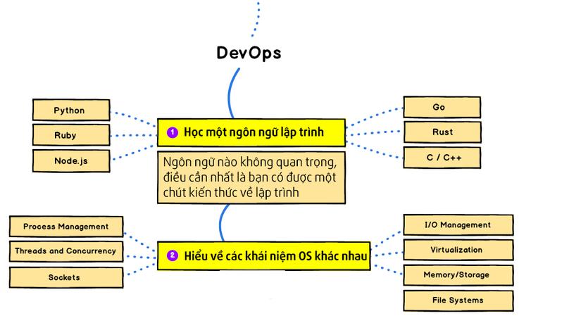 devops-roadmap 3