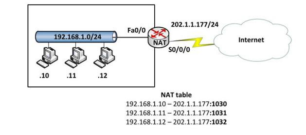 NAT là gì? Các kỹ thuật NAT phổ biến nhất hiện nay - Ảnh 4.