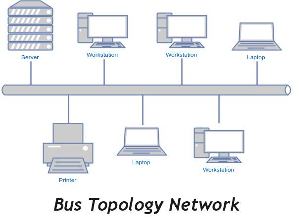 topology-la-gi 3