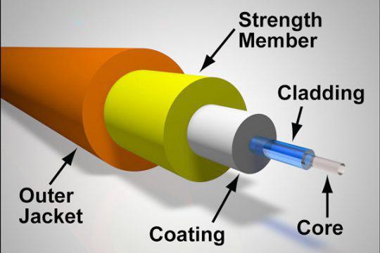 Cáp quang là gì? Cơ chế hoạt động và cấu tạo của cáp quang - Ảnh 1.