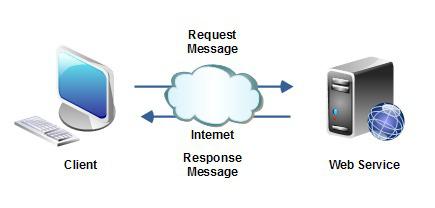 Web Services: REST & SOAP - đâu sẽ là sự lựa chọn hợp lý cho bạn? - Ảnh 1.