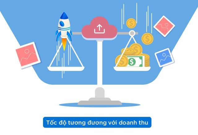 Cuộc đua tốc độ trên nền tảng web và di động, doanh nghiệp phải làm sao để theo kip? - Ảnh 1.