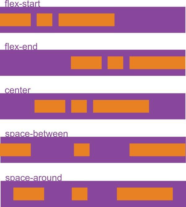 Học cách dàn trang với Flexbox trong CSS - Ảnh 23.