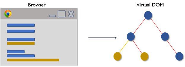 React là gì? - Hé lộ sự kỳ diệu của UI tương thích khi sử dụng React - Ảnh 7.