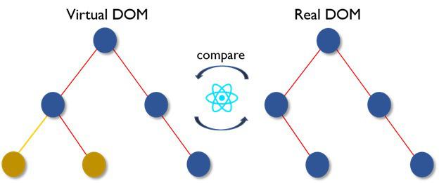 React là gì? - Hé lộ sự kỳ diệu của UI tương thích khi sử dụng React - Ảnh 8.