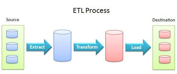 ETL là gì? Cách thức hoạt động của ETL và tại sao cần sử dụng elt? - Ảnh 1.