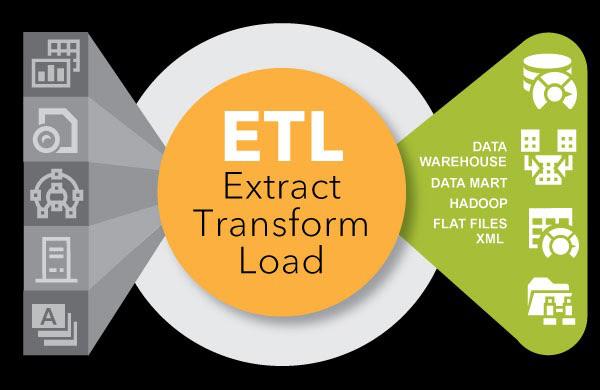 ETL là gì? Cách thức hoạt động của ETL và tại sao cần sử dụng elt? - Ảnh 2.
