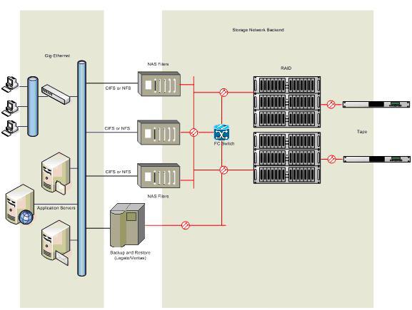 SAN vs NAS: Hai công nghệ lưu trữ khi đặt lên bàn cân so sánh  - Ảnh 3.