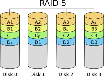 raid 1-vs-raid 5 1