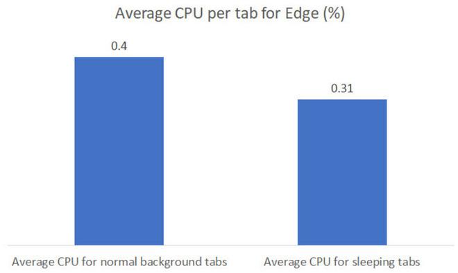 Microsoft-Edge 5
