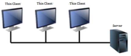 Tổng quan về Hypervisor và Virtualization - Ảnh 2.