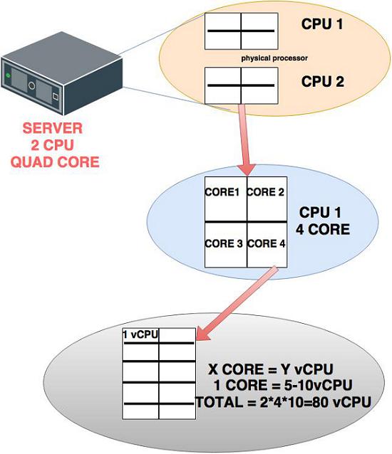 Tổng quan về Hypervisor và Virtualization - Ảnh 9.